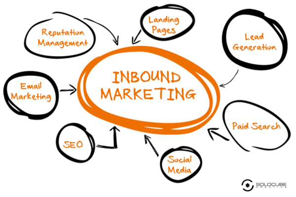 8 Inbound Marketing Strategies Top Marketers Are Using In 2016