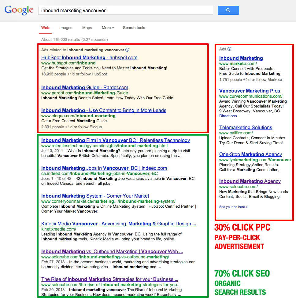 70% Click on SEO Search Results. 30% Click on PPC Ads.