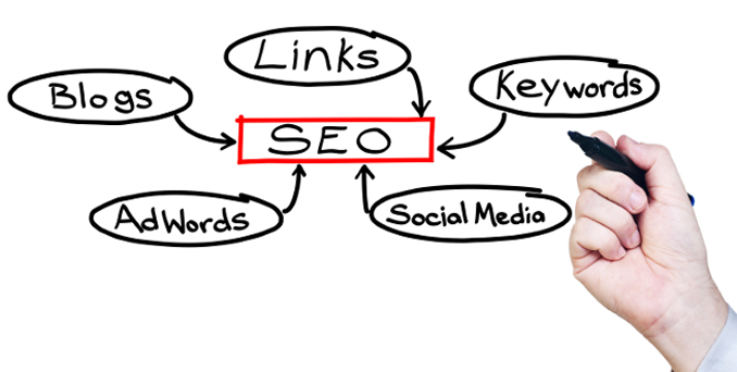 How to setup an Internet Marketing Budget