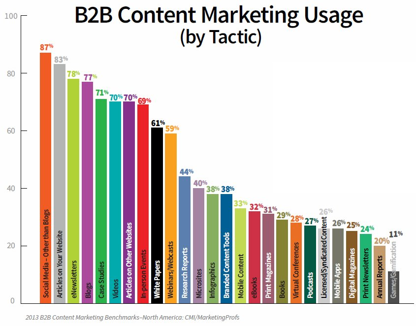 Source: http://www.imrcorp.com/innovative-marketing-blog/bid/60768/B2B-Content-Marketing-Statistics-and-Trends