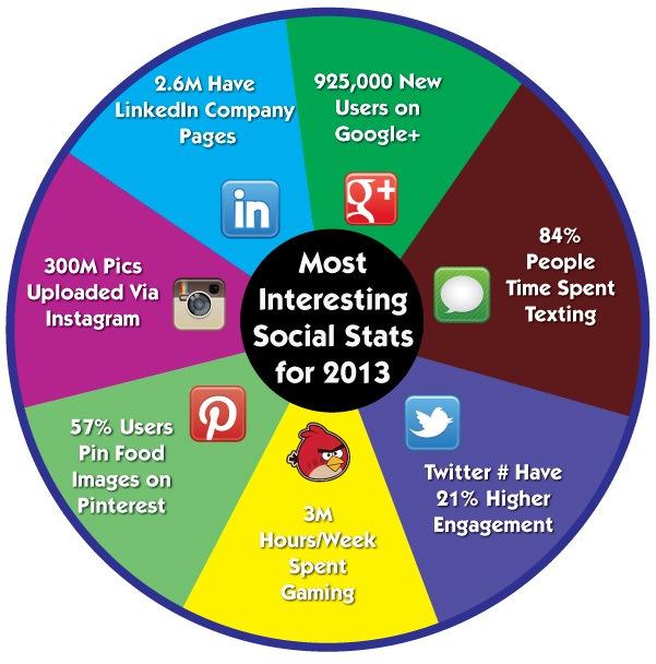 Source: http://i1.wp.com/strongblogs.com/wp-content/uploads/2013/05/socialmedia-stats-image.jpg