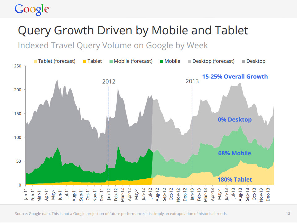 google-predicts-mobile-growth-explosion-next-year-2013