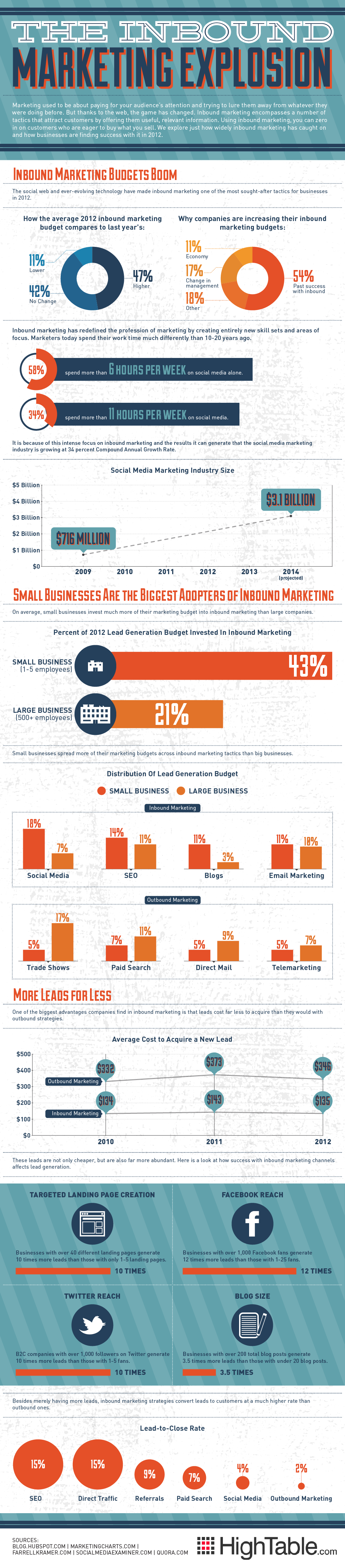 how-inbound-marketing-is-changing-solocubes-world-INFOGRAPHIC