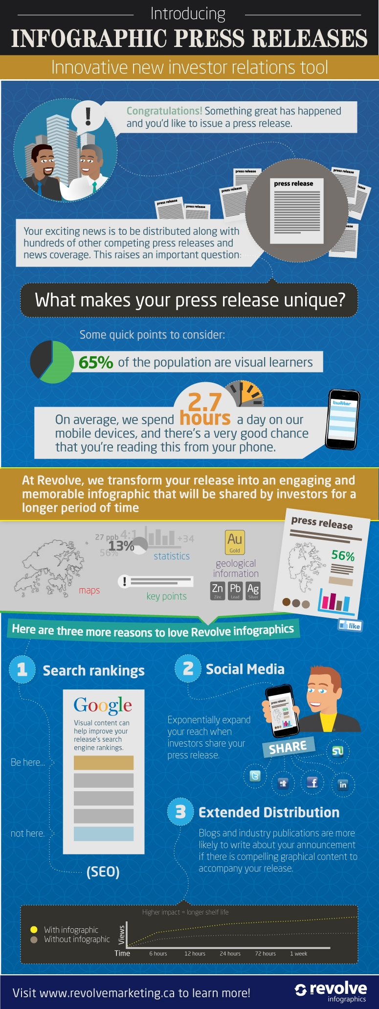 use-the-power-of-press-releases-to-promote-your-business-INFOGRAPHIC