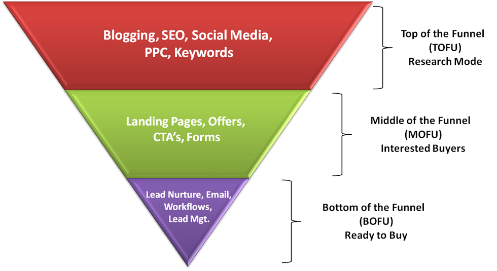 Integrating B2B Inbound Marketing Into Your Sales Funnel