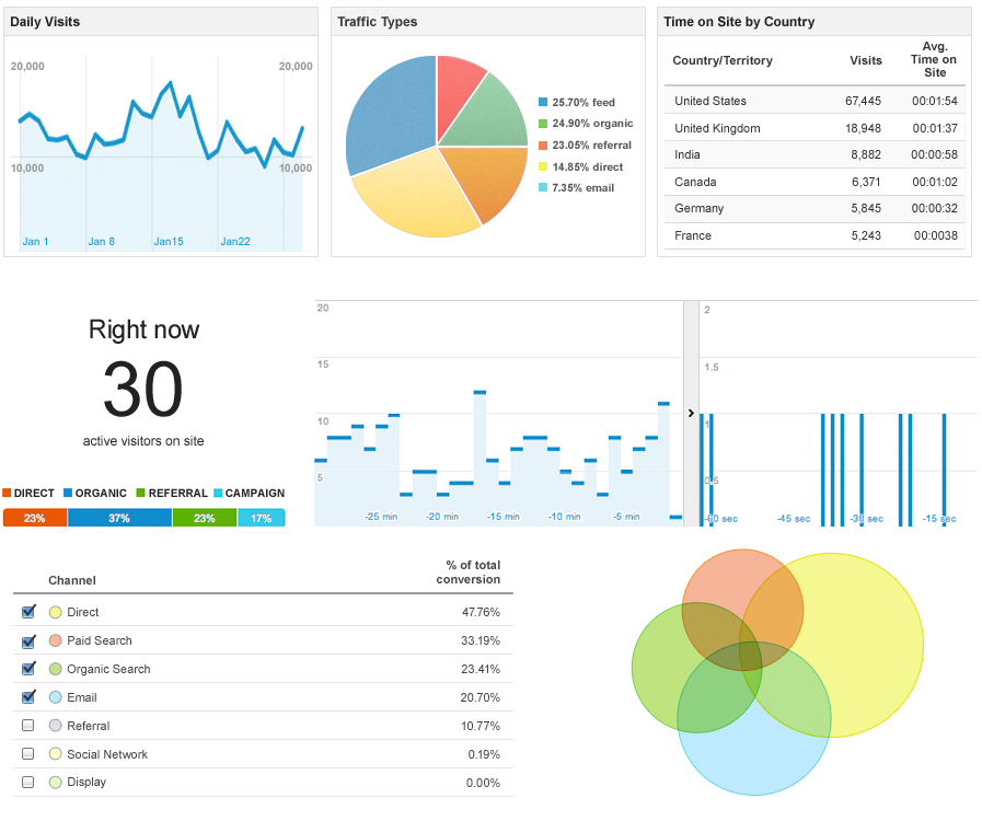 How Can Google Analytics Help Your Website?