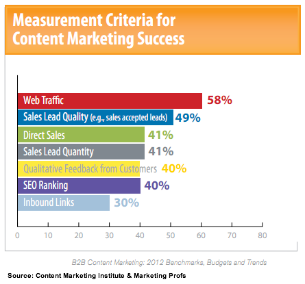 Content-Marketing-Metrics