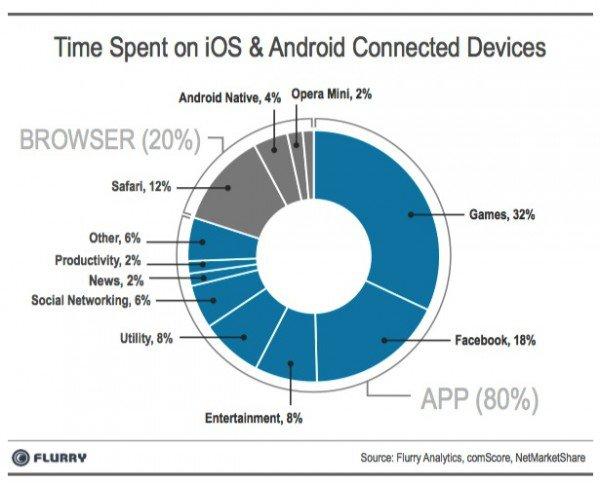 Mobile-app-use-media-2013-600x483