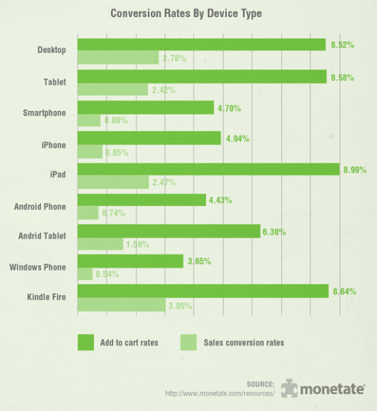 Mobile-conversion-rates-by-device-type-2015-550x599