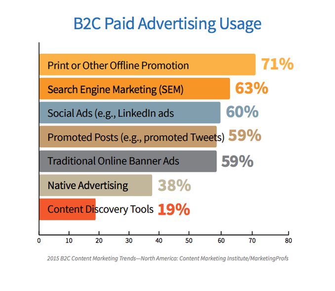B2C-Paid-Advertising-Usage