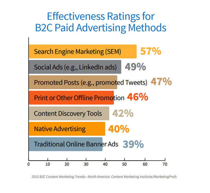 Effectiveness-Ratings-for-B2C-paid-advertising-methods