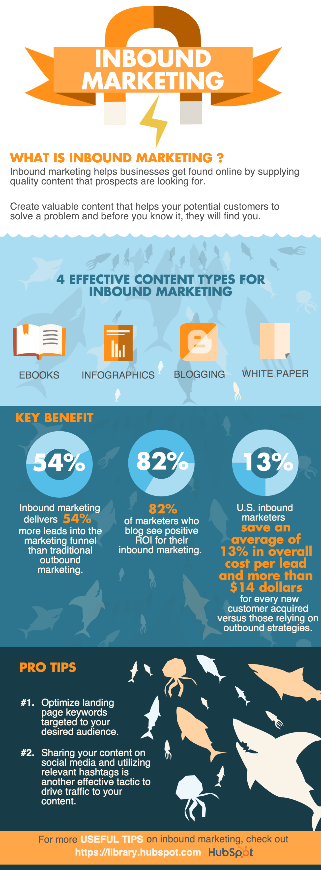 8-inbound-marketing-strategies-top-marketers-are-using-in-2016-INFOGRAPHIC